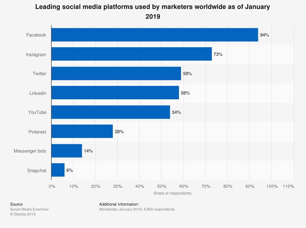 Estas son las 8 redes sociales favoritas de los expertos en marketing